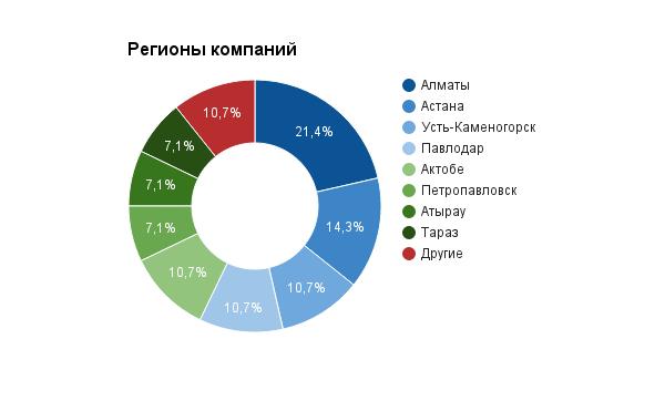 Опрос_оконный рынок
